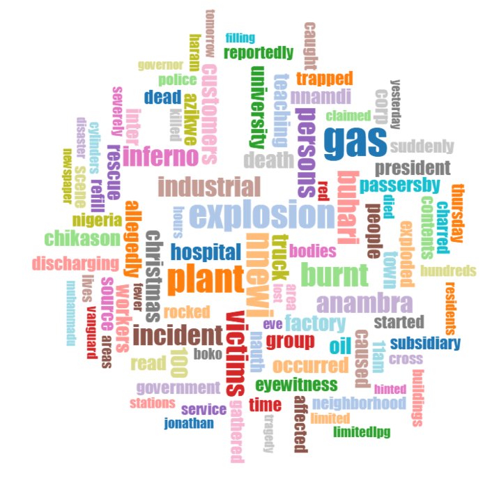 2015-gdelt-full-text-search-api-nigeria-word-cloud