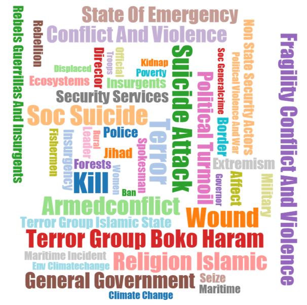 2015-lake-chad-attacks-top-wordcloud