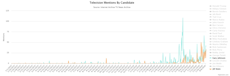 2016-television-candidate-tracker-johnson-stein