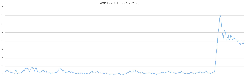 2016-turkey-coup-stability-api-timeline-fullsize