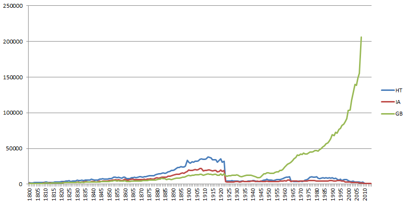 Number books in HathiTrust (HT), Internet Archive (IA), and Google Books (GB) collections 1800-2014
