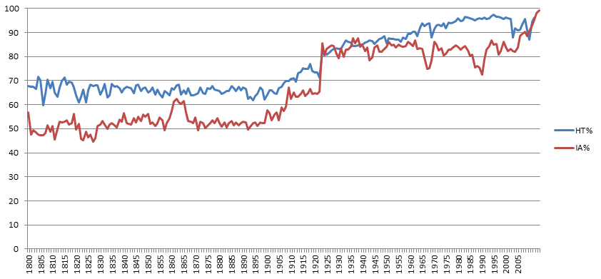 Percent books in HathiTrust (blue) and Internet Archive (red) that have subject tags available