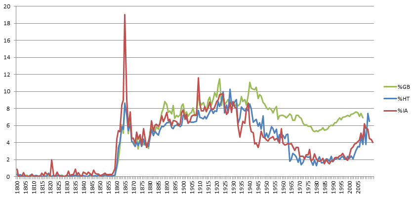 "Percent books in Google Books Ngrams (green), HathiTrust (blue) and Internet Archive (red) that mention ""Abraham Lincoln"" at least once in the text"