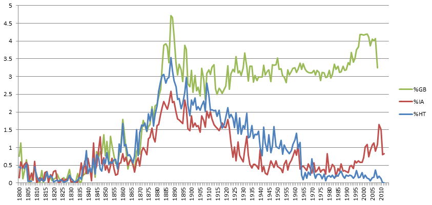 "Percent books in Google Books Ngrams (green), HathiTrust (blue) and Internet Archive (red) that mention ""Charles Darwin"" at least once in the text"