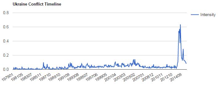cloud-datalab-simple-timeline-examples-figure1
