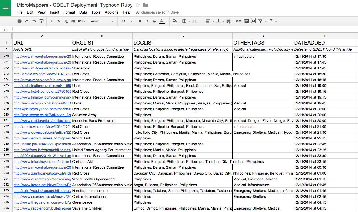 volunteer tracking spreadsheet
