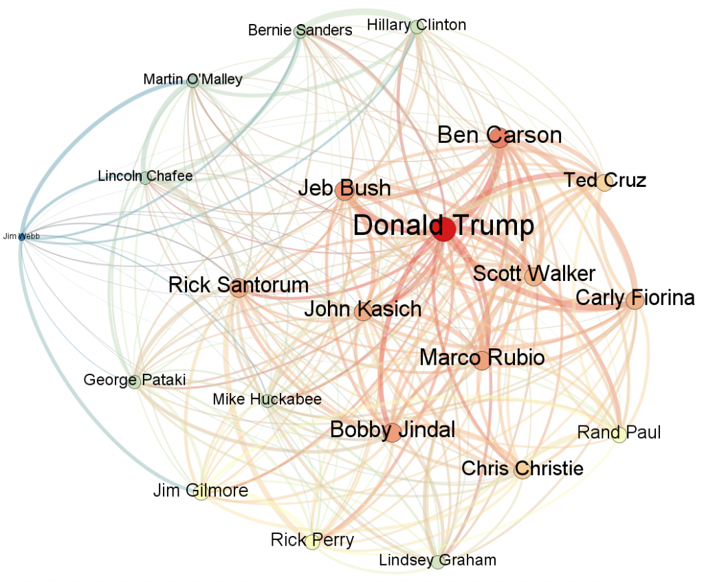 trump-negative-language-correlation-net